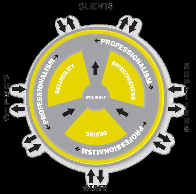 diagramforweb Our Ethos