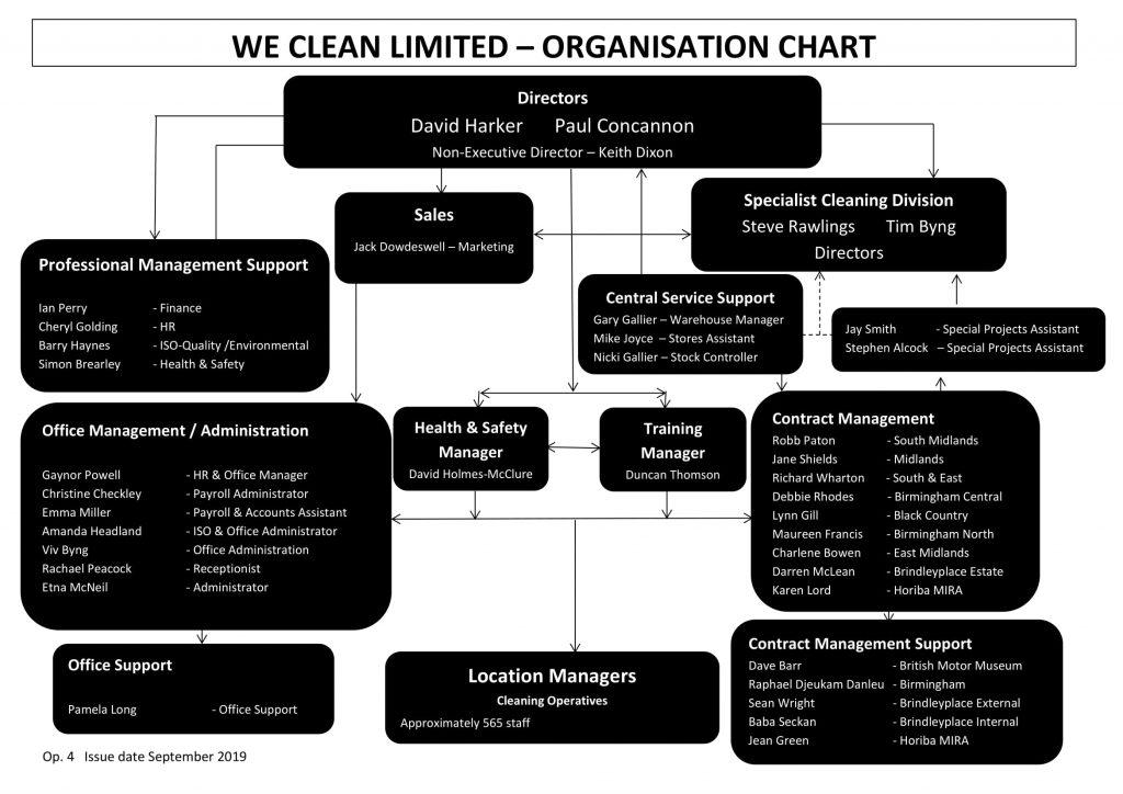 1.-Op.4-Organisational-structure-September-2019-1-1024x724 Management Team